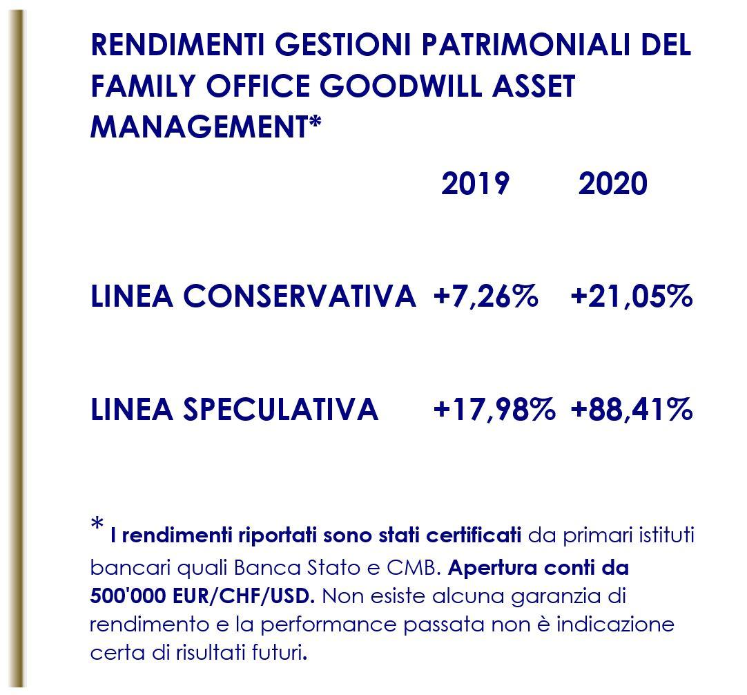 Performance certificata gestioni patrimoniali del Family Office Goodwill Asset Management SA