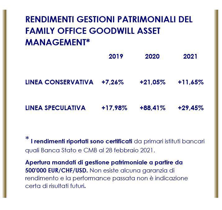 Performance certificata gestioni patrimoniali del Family Office Goodwill Asset Management SA