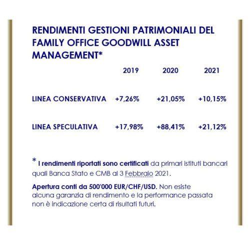 Performance certificata gestioni patrimoniali